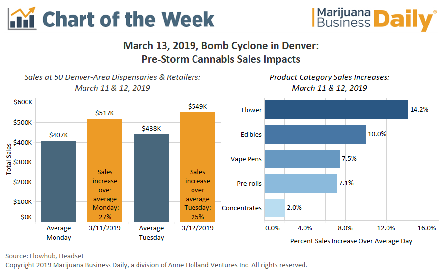 Denver-area cannabis sales up 10%-27% in advance of 'bomb cyclone' storm